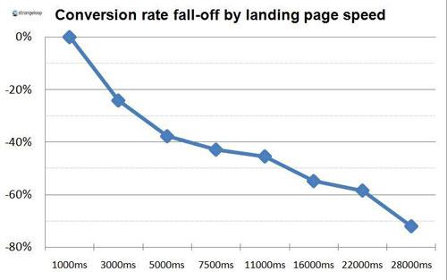 conversion_vs_tiempo