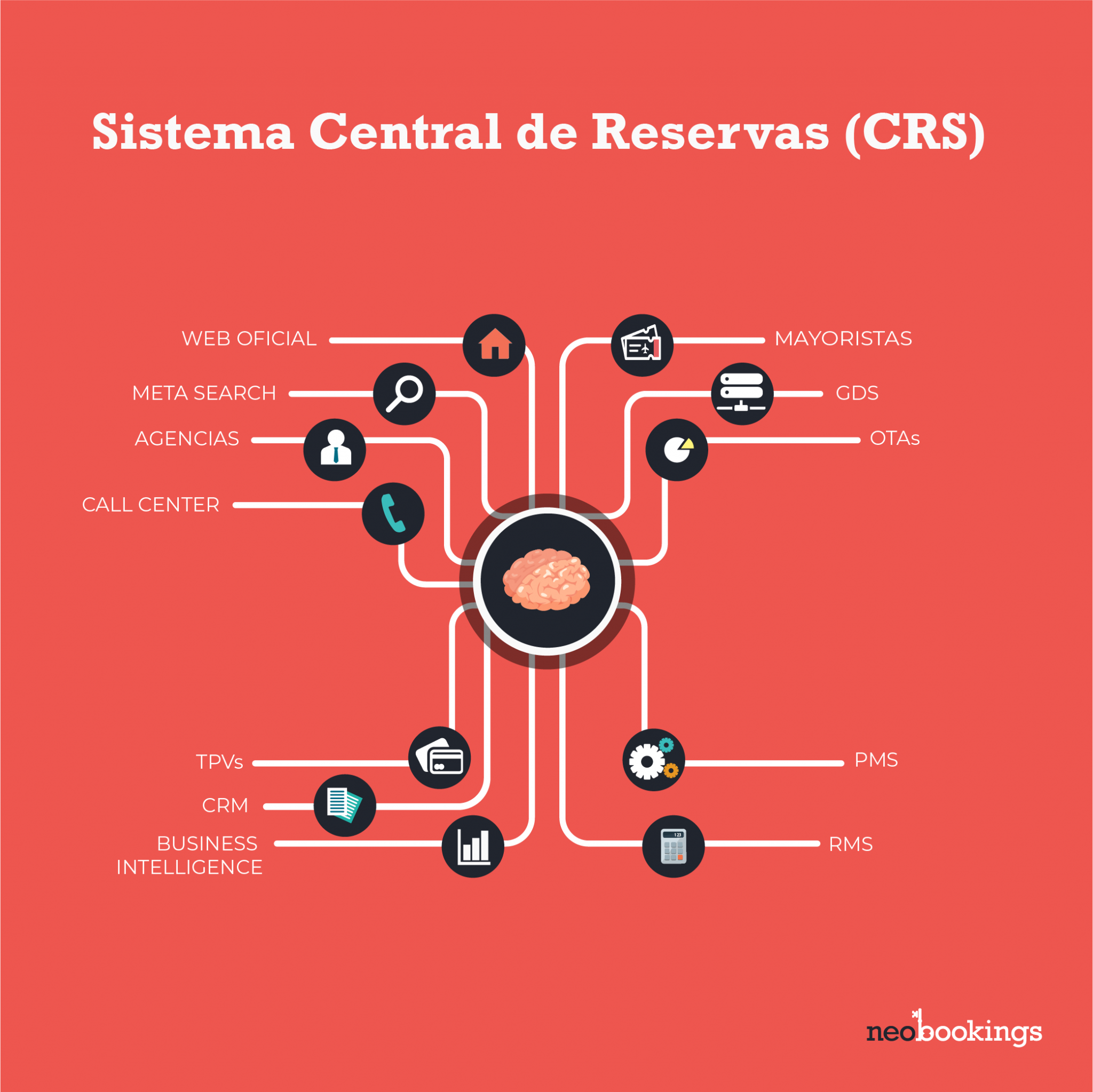 crs software turismo